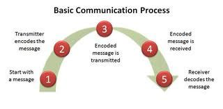 Nonverbal communication essay introduction